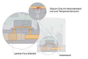 Gemessen wird in einem speziell geformten Strömungskanal, dessen Wandung an einer Stelle einen Si-Chip mit einer freigeätzten Membran enthält. Bild: Bürkert Fluid Control Systems