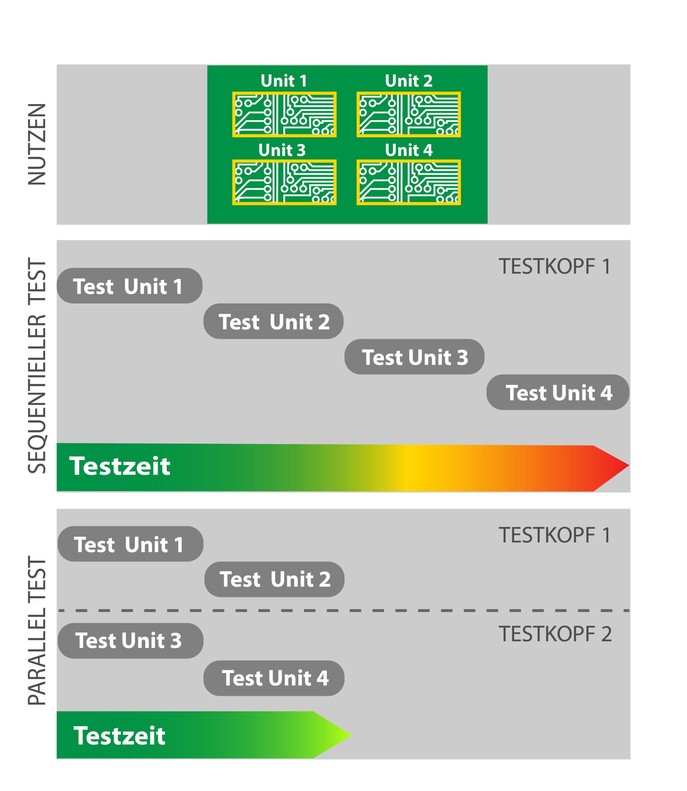 Paralleltests mit der Lambda edition. Bild: Digitaltest