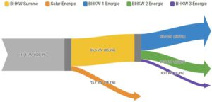Energieflüsse können übersichtlich im Sankey-Diagramm dargestellt werden. Bild: Welotec
