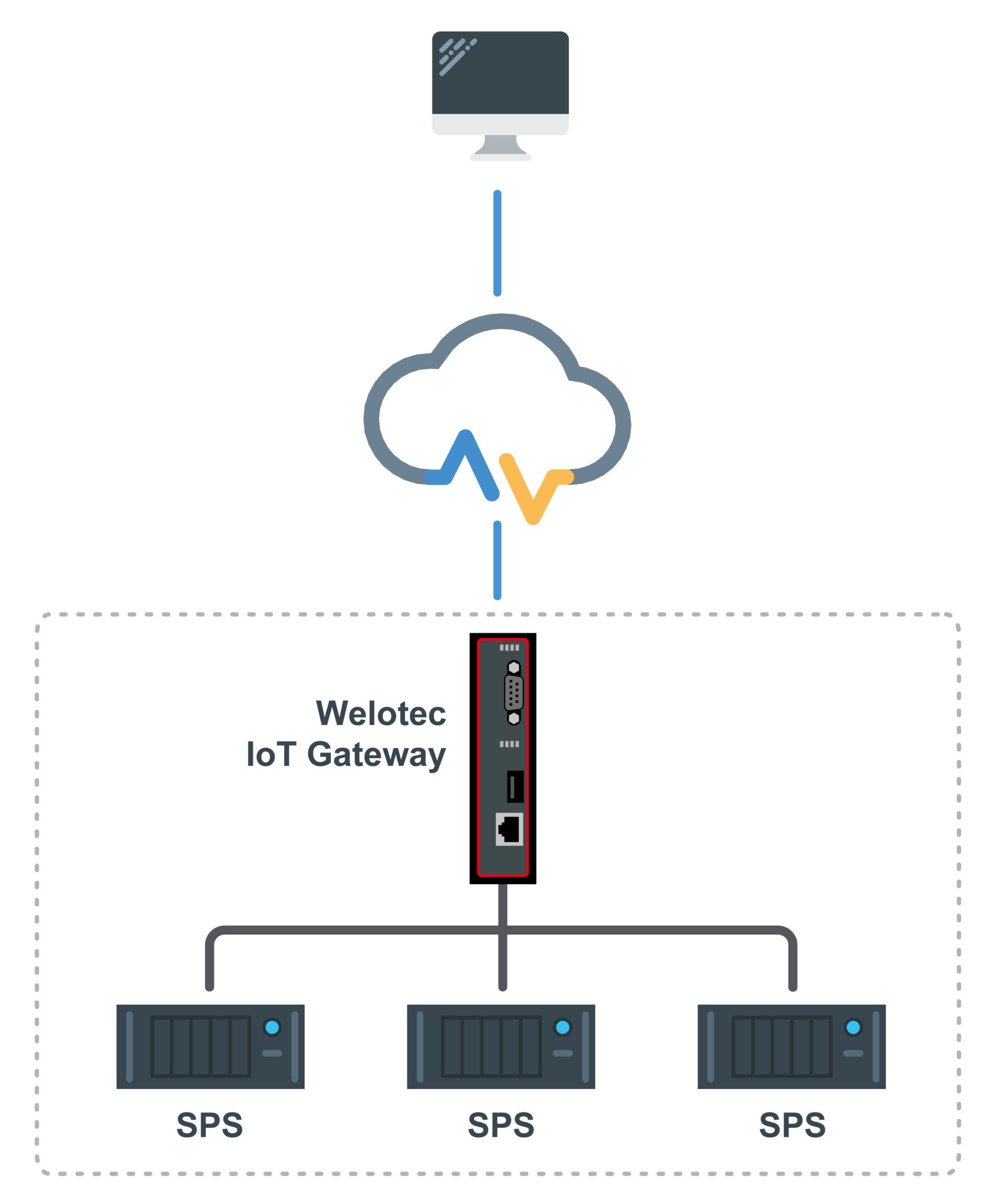 Mit dem IIoT-Gateway können sehr einfach Daten von Wechselrichtern einer PV-Anlage in die Cloud gebracht werden. Bild: Welotec