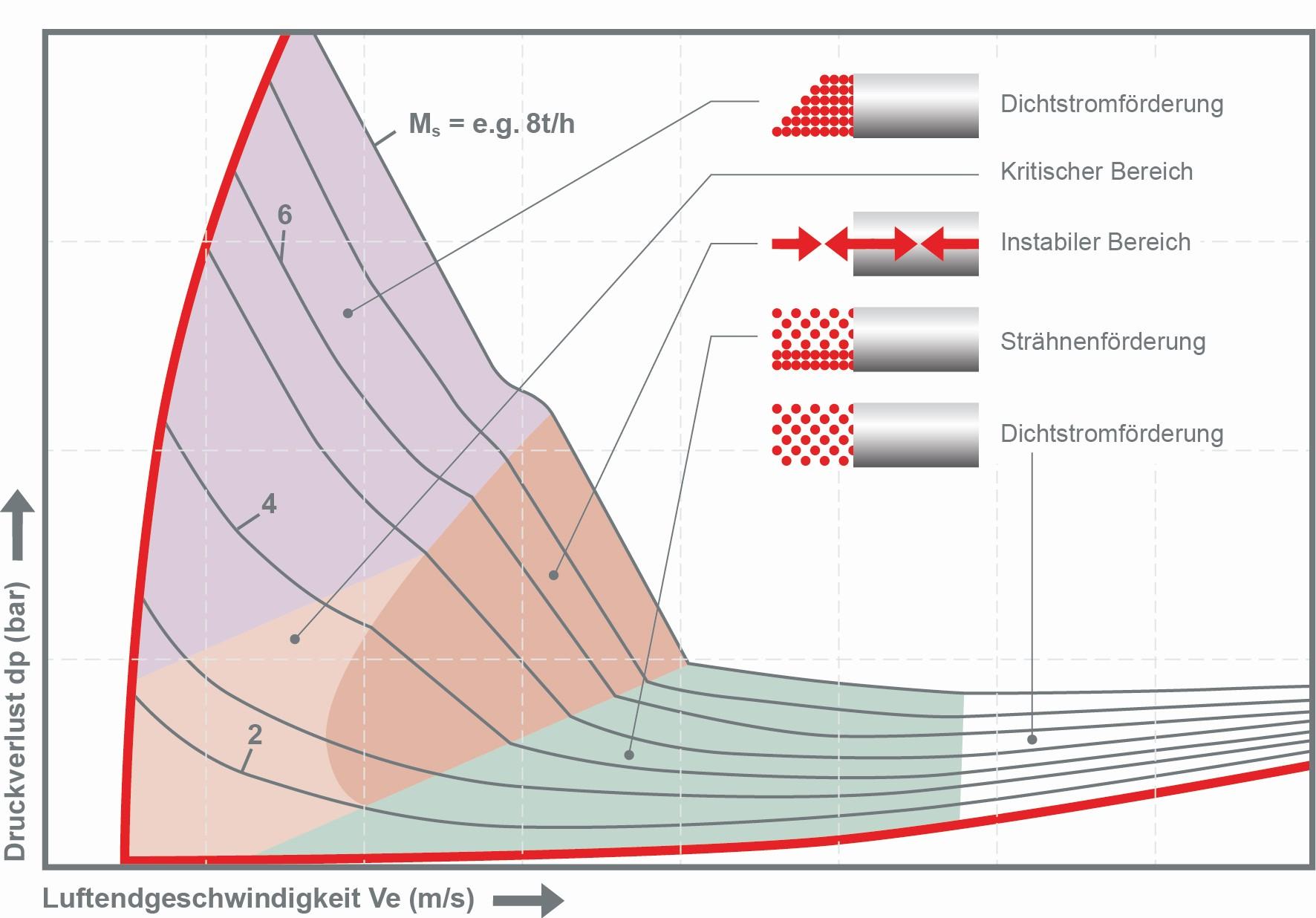 Um den gewünschten pneumatischen Förderprozess sicherzustellen ist es wichtig, die erforderliche Strömungsgeschwindigkeit Ve [m/s] der Förderluft in Abhängigkeit des Förderdrucks dp [bar] und der Beladung Ms [t/h] zu kennen. Bild: Bürkert Fluid Control Systems