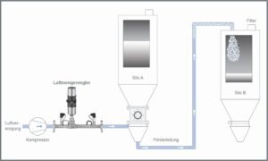 Der pneumatische Transport von Feststoffen (Granulat, Pulver, Körner usw.) ist mit der richtigen Luftstrommenge möglich. Regelung und Steuerung des Luftstroms gehören zu den wichtigsten Aspekten dieser Technologie. Bild: Bürkert Fluid Control Systems