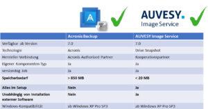 Image-Erstellung mit dem AUVESY Image Service oder Acronis in versiondog. Bild: AUVESY
