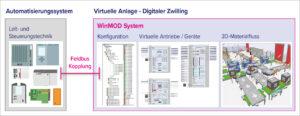 Der Digitale Zwilling für die Automatisierungstechnik ist die funktionale Repräsentation von Aktorik, Sensorik und 3D-Daten als Echtzeitsimulation mit Anbindung an das Steuerungssystem. Bild: Mewes & Partner