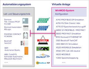 Kopplung zum realen Automatisierungssystem, d.h. verschiedene Feldbus-Emulationen (z.B. PROFIBUS oder PROFINET) die Softwaretests als Hard- und Software-in-the-Loop ermöglichen. Bild: Mewes & Partner