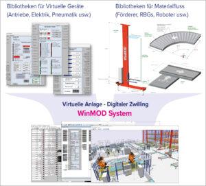Der digitale Zwilling entsteht durch Auswahl und Parametrierung von Virtuellen Geräten und 3D-Materialflusskomponenten aus technologiespezifischen Bibliotheken. Bild: Mewes & Partner