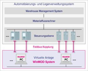 Mit WinMOD werden Softwaretest komplexer heterogener Automatisierungssysteme realisierbar. Bild: Mewes & Partner