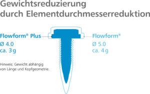 Funktioneller Aufbau der neuen Fließformschraube. Bild: Arnold Umformtechnik