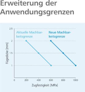 Erweiterung der Anwendungsgrenzen. Bild: Arnold Umformtechnik