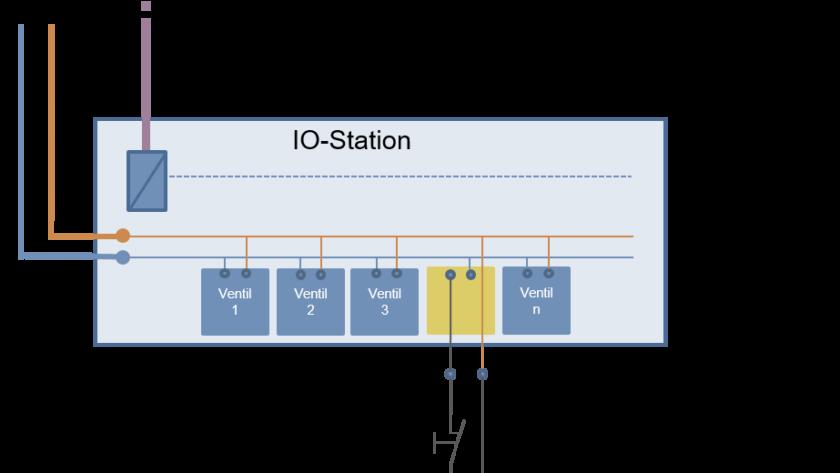 Die Integration der Pneumatikventile für sichere Abschaltung ist auf jedem Ventilplatz der Ventilinsel möglich. Durch die Abschaltfunktion lassen sich Prozesse bis zum Performance Level C gemäß Maschinenrichtlinie sicher abschalten. Bild: Bürkert Fluid Control Systems
