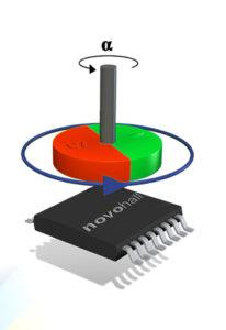 Für die kontaktlose Winkelerfassung wird an der drehenden Achse ein Positionsgeber mit integriertem Magnet angebracht. Je nach Drehposition verändert sich die Orientierung des Magnetfeldes und damit das Eingangssignal des Sensors. Bild: Novotechnik